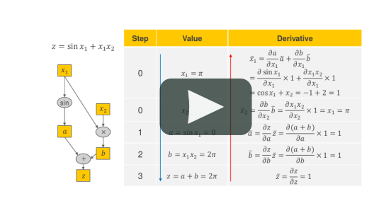 AAD Video Series 2 - Automatic Algorithmic Differentiation