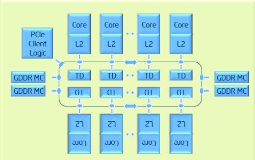 Xeon Phi Microarchitecture